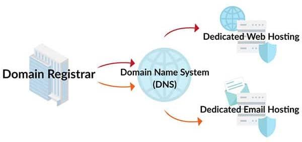 come registrare dominio funzionamento